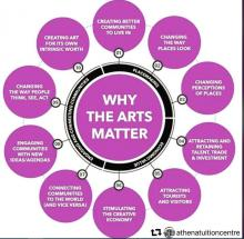why the arts matter